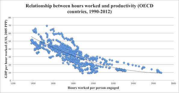 working_hours_vs_productivity